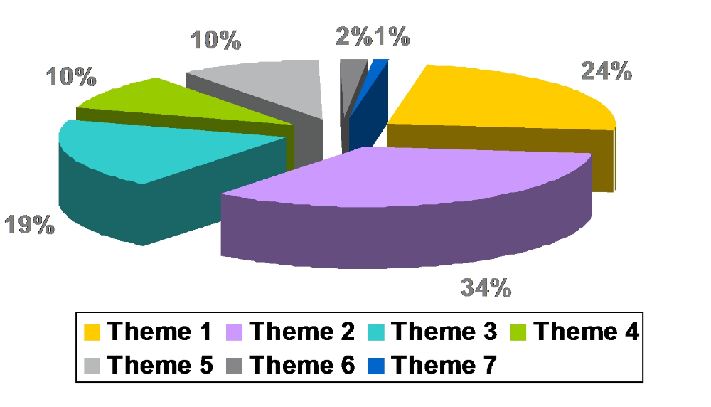 Figure 3: Distribution of contributions per theme