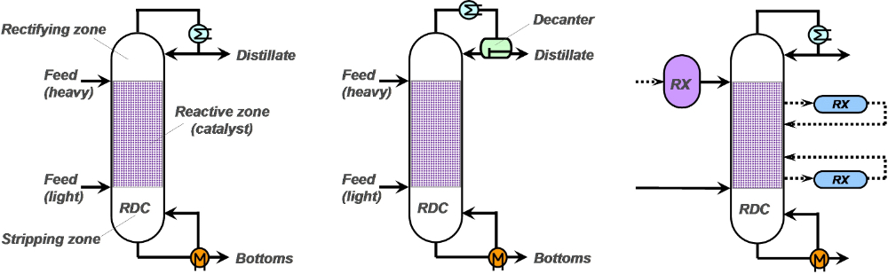 Figure 1: Configurations of reactive distillation (RD) processes: classical RD column (left), azeotropic RD (middle), RD with optional (dashed line) pre- and/or side-reactors (right)