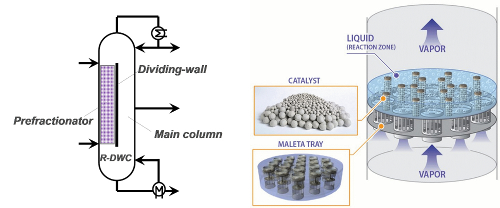 Figure 2: Reactive dividing-wall column (left) and internals for catalytic cyclic distillation (right)