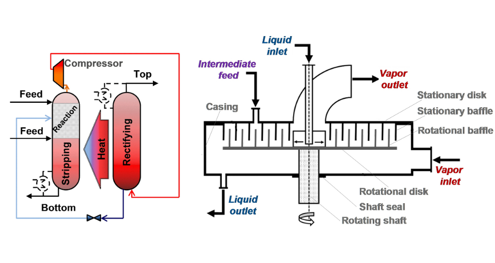 Figure 3: Reactive heat integrated distillation column (left) and Rotating Zig-zag Bed for reactive HiGee distillation (right)