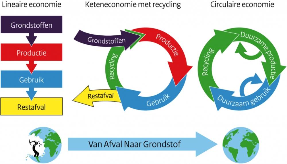 Van plastic afval naar hergebruik in een circulaire keten